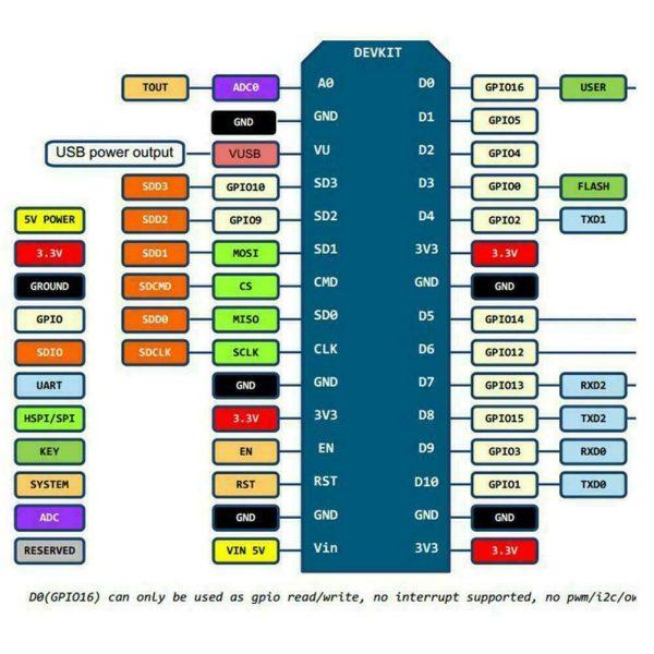 NodeMCU V3 Lua CH340G ESP8266 Development Board F5D3 Nodemcu01